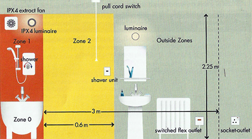 Electrical for Bathroom zones ip rating